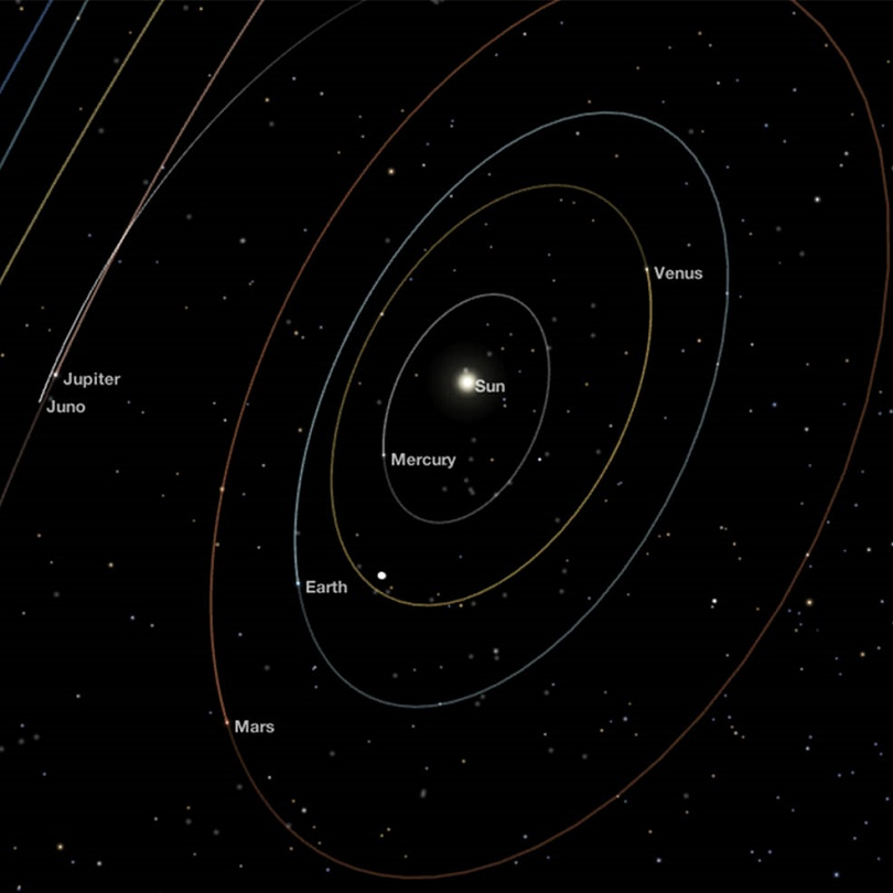Juno Uzay Aracı'nın konumu.