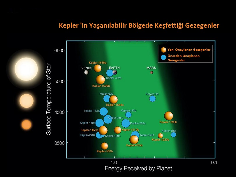 Şimdiye kadar keşfedilen gezegenlerden yaşanılabilir bölgede olanlar.